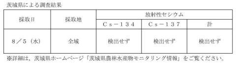 茨城県による調査結果